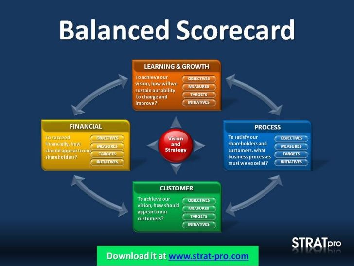 Balanced Scorecard Template Powerpoint  Google Search