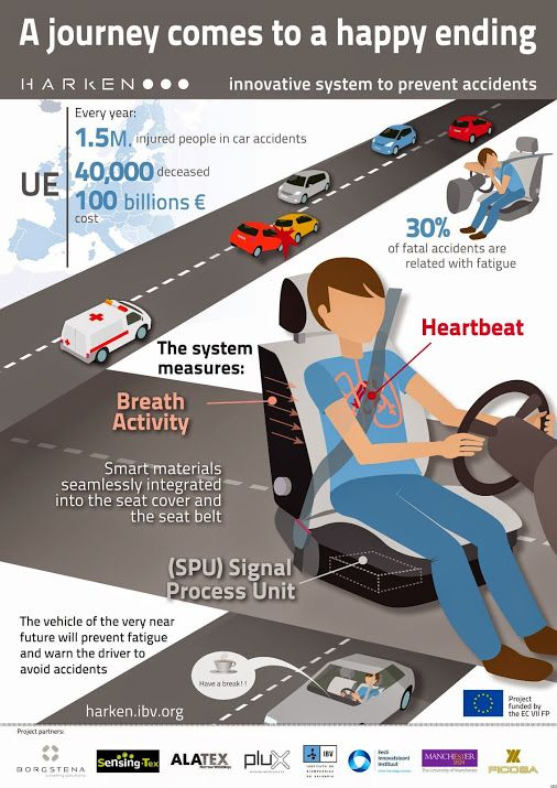 Google Seat Belt Smart