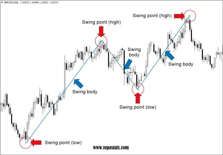 swing trading forex strategy