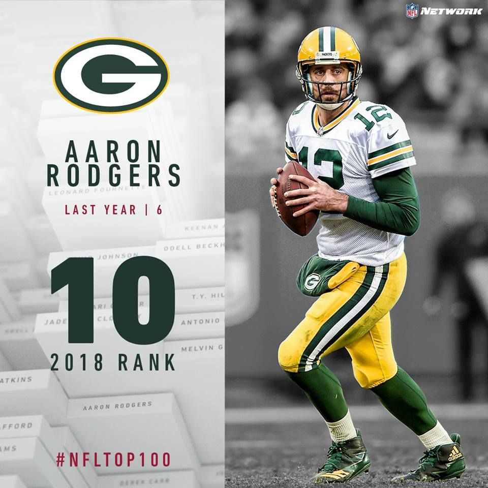 Packers Qb Aaron Rodgers Comes In At No 10 On The Nfltop100 It Is His Sixth Top 10 Ranking Eighth Overall Appearance On Th Nfl Gyms Near Me Aaron Rodgers