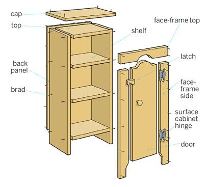 Illustration: Gregory Nemec   thisoldhouse.com   from How to Build a Jelly Cupboard