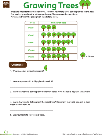 Pictograph Practice: Planting Trees | Planting, Worksheets and Math