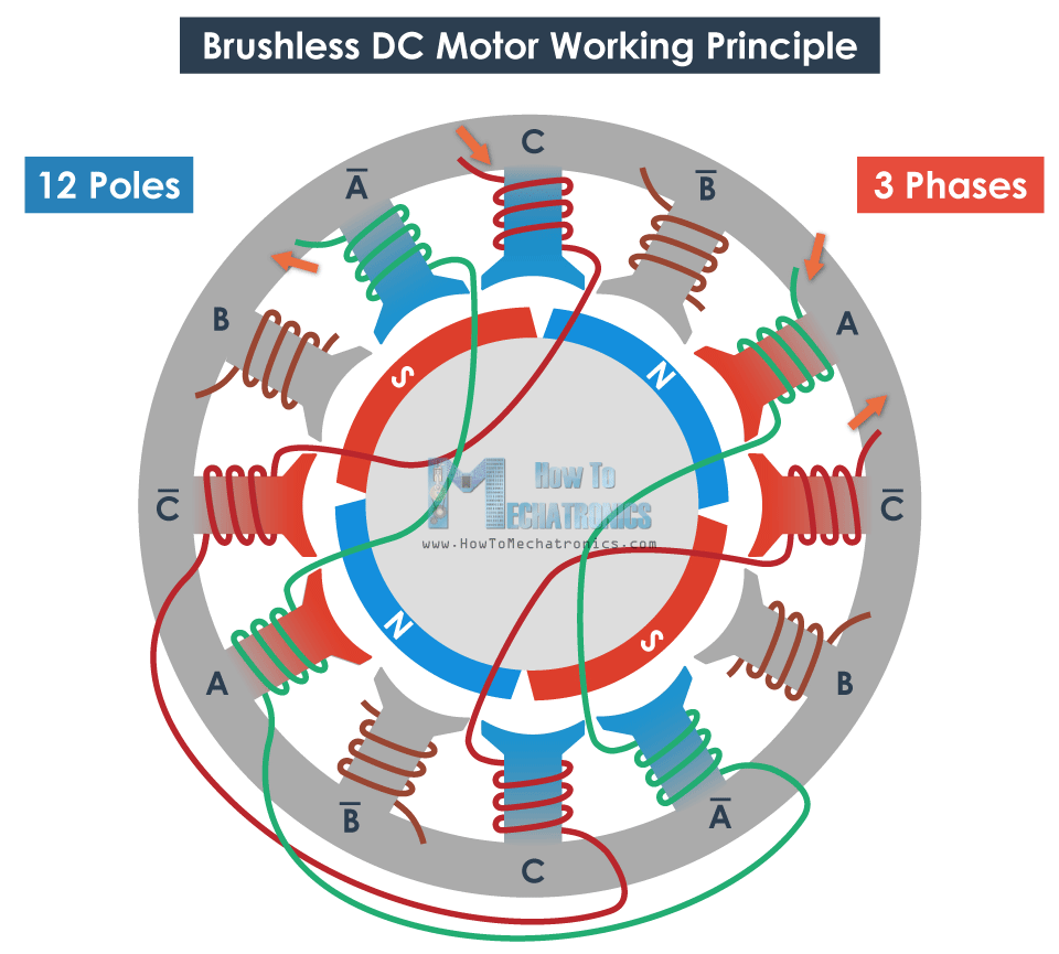 How Brushless Motor And Esc Work Howtomechatronics Free Energy Projects Electrical Circuit Diagram Free Energy