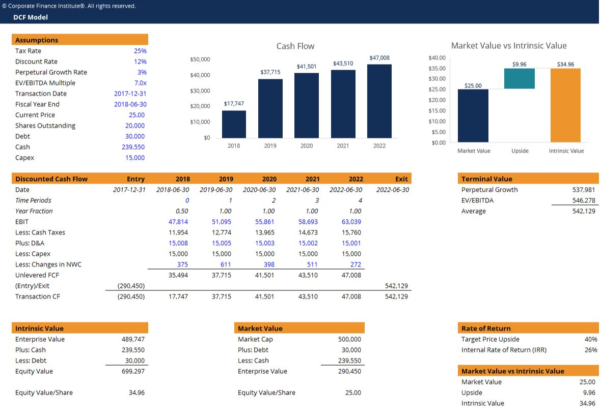 Dcf Model Template Download Free Excel Template