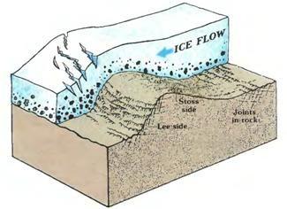 Glacial Erosion Diagram Google Search Geologia