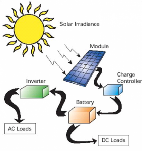 Pin By Mohammed Bakr On Mamo Solar Power System Solar Energy Solar Energy Panels