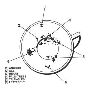 Gypsy's Secret to Tea Leaf Reading    The cup is divided into three parts. The rim designates the present; the side, events not far distant; and the bottom the distant future. The nearer the symbols appear to the handle the nearer to fulfillment will be the events foretold.: