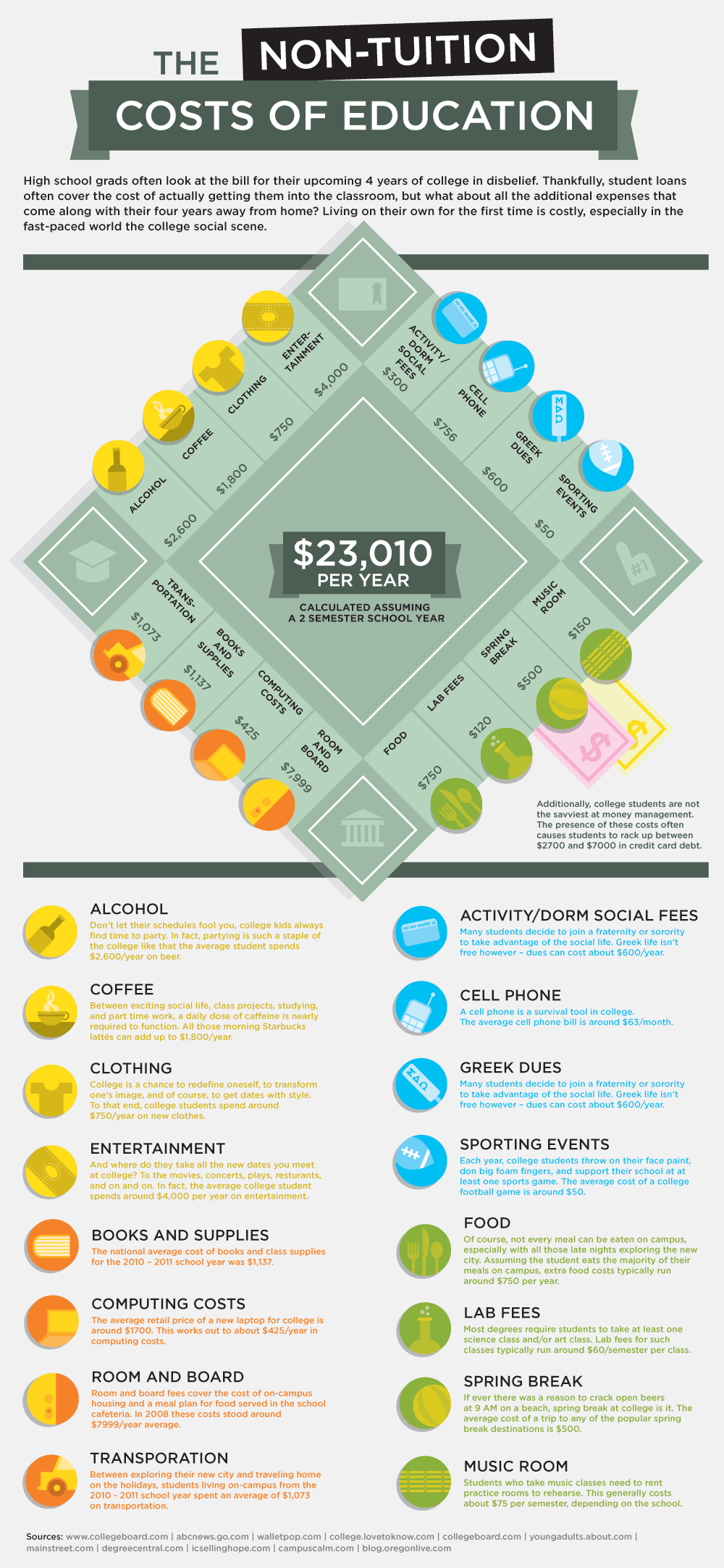 Photo of The Hidden Costs of College | Daily InfographicDaily Infographic – Infographics – College / Education