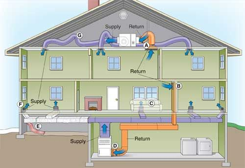 Heating Ventilation And Air Conditioning System Hvac Defined Hvac Ductwork Home Heating Systems Duct Work