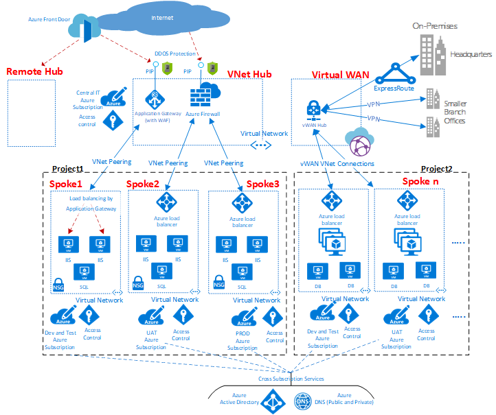 High Level Example Of Hub And Spoke Vdc Azure Networking Cloud Diagram