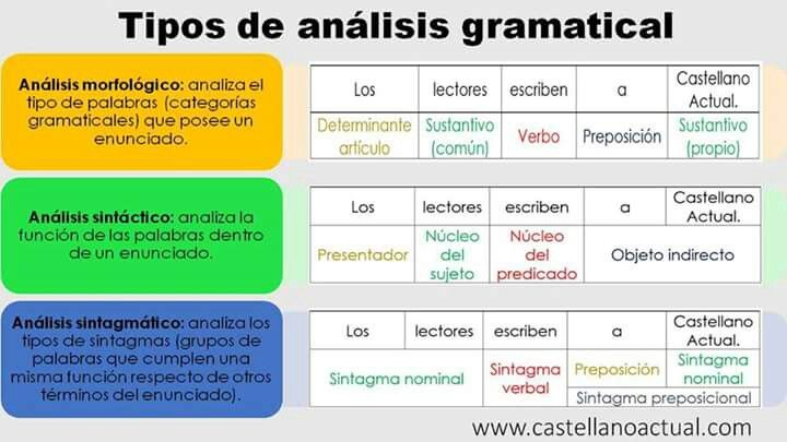 Tipos De Analisis Gramatical Preposiciones Sintactico Verbos