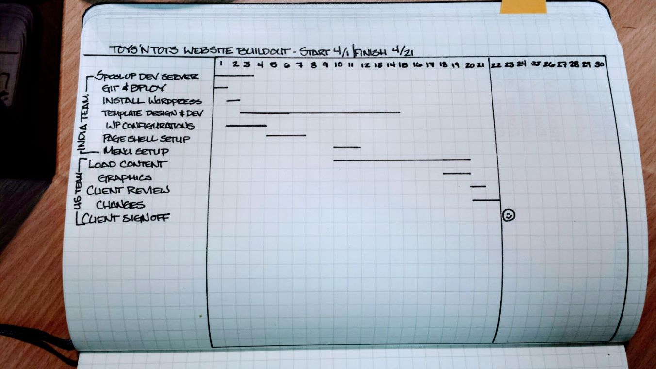 Creating Simple Gantt Charts In Your Bullet Journal   Bullet Journal     For a long time  I ve dabbled in project management  Since I ve always used  pen and paper  one of the best ways to plan a project I found was to use a  Gantt