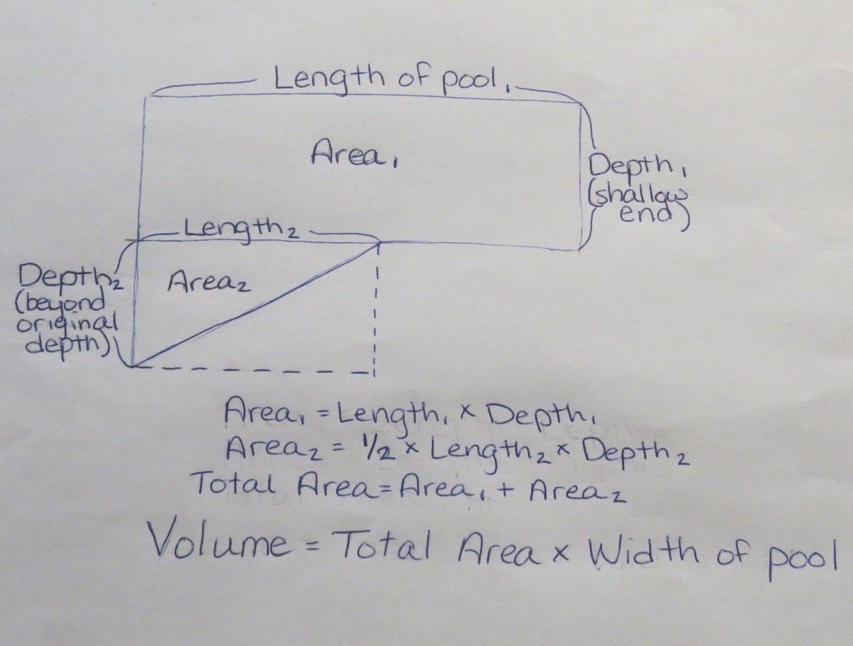 How To Find The Perimeter Circumference Surface Area And Water Volume Of A Swimming Pool Hunker Find The Perimeter Pool Surface
