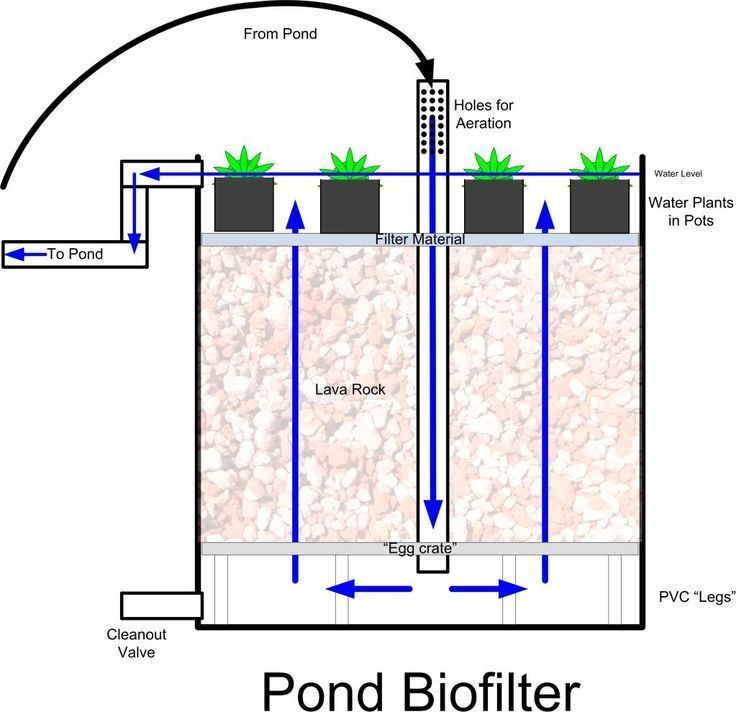 Image result for diy sand and gravel pond filter in a
