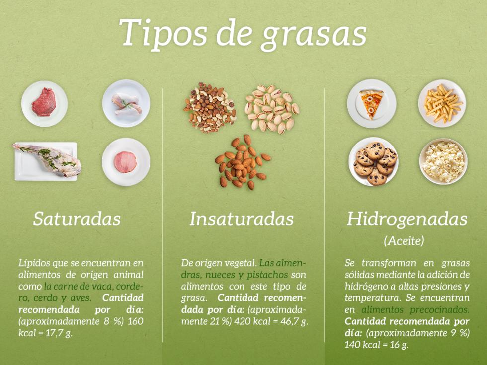 Tipos De Grasas No Dejes Pasar Esta Valiosa Informacion Recetas De Comida Alimentos Salud Y Nutricion