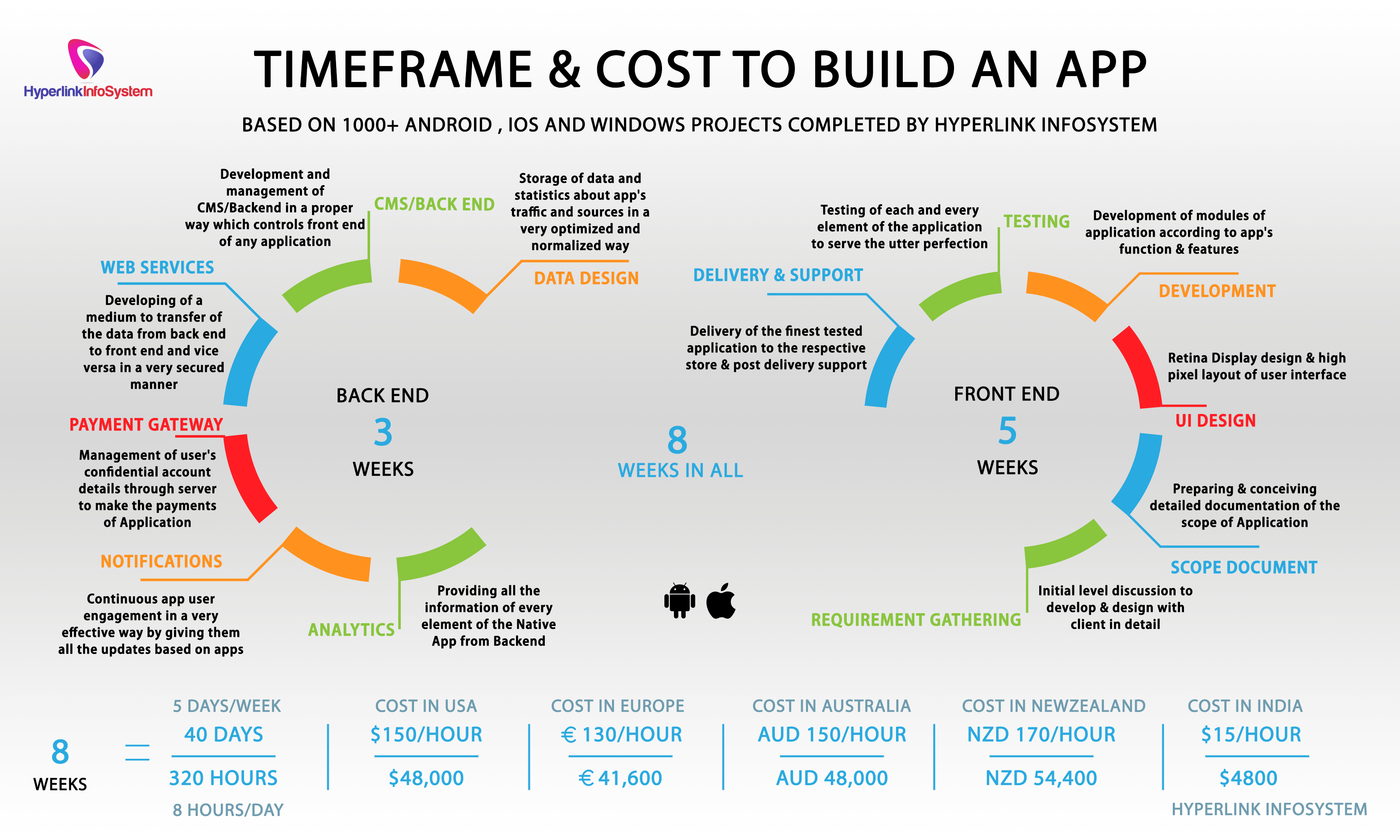 Average cost to develop a mobile app web development for Website building cost