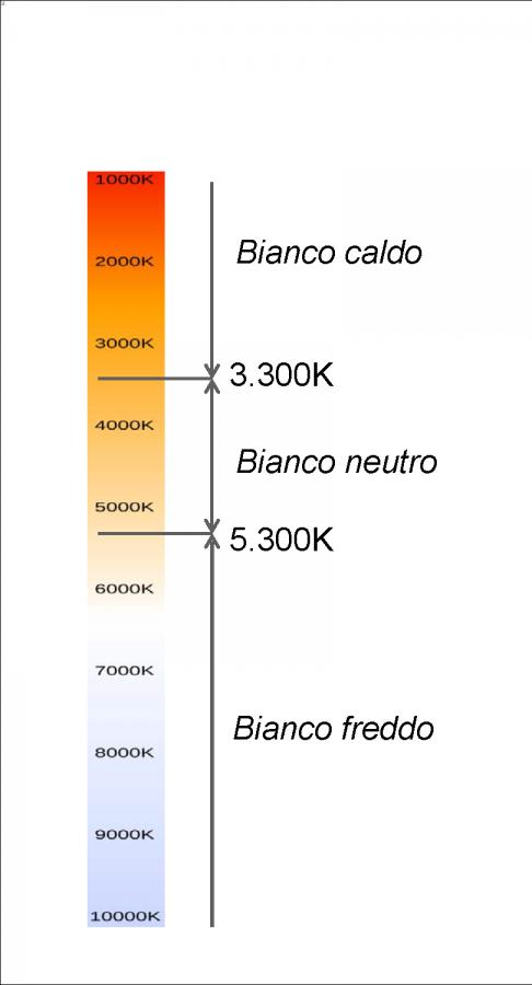 Comparazione Watt Lumen Led.La Tabella Di Conversione Lumen Led Per Scegliere La Lampadina