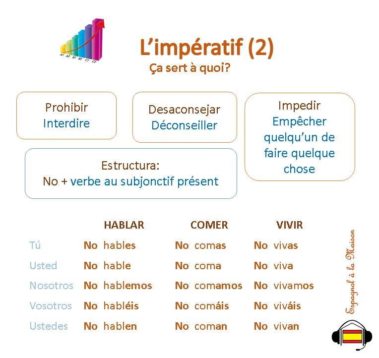 L Imperatif Negatif En Espagnol El Imperativo Negativo Apprendre L Anglais Espagnol Apprendre Espagnol