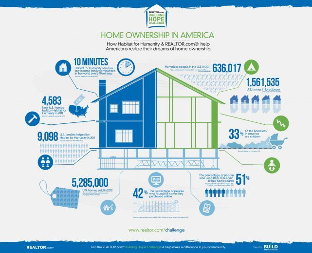 Infographic Home Ownership In America Habitat For Humanity Saint Louis Habitat For Humanity Home Ownership Habitats Projects