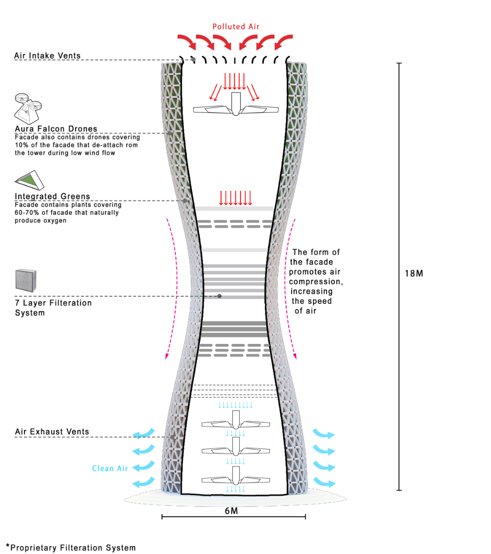 Studio Symbiosis proposes Aũra towers to alleviate air