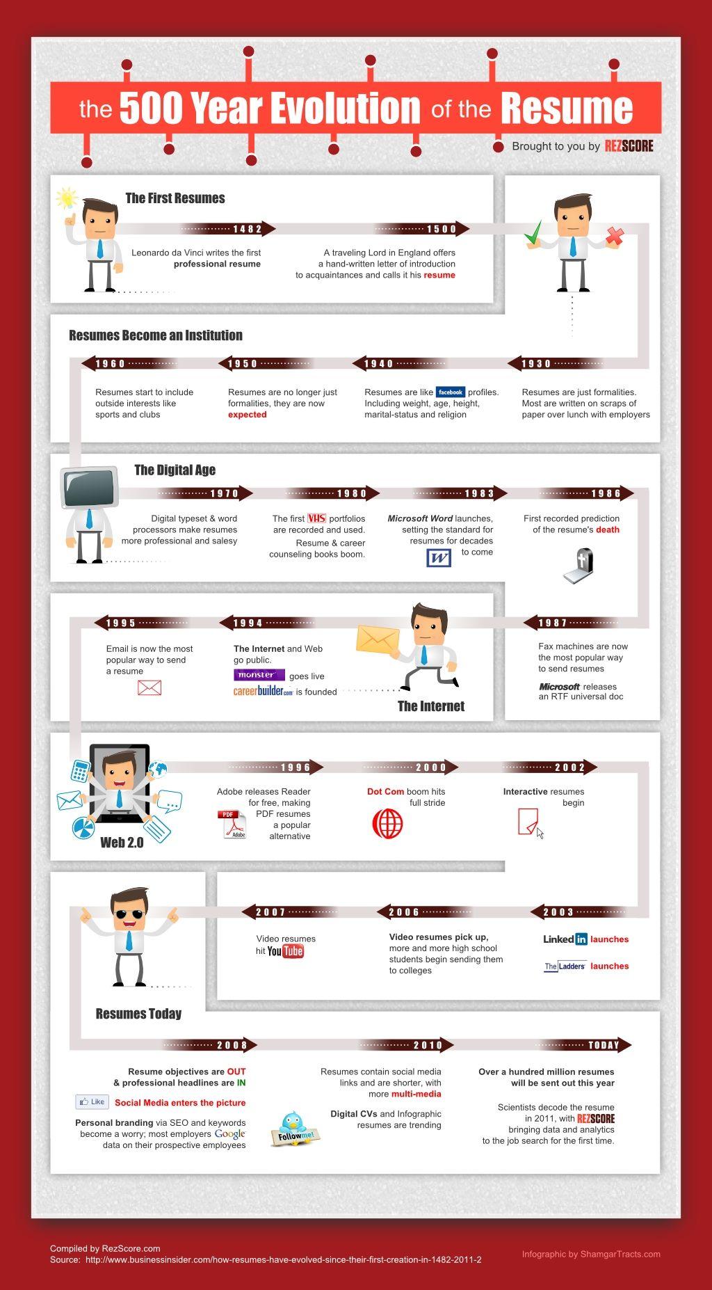 The 500 Year Evolution Of The Resume Recherche Emploi Technologie Educative Recrutement