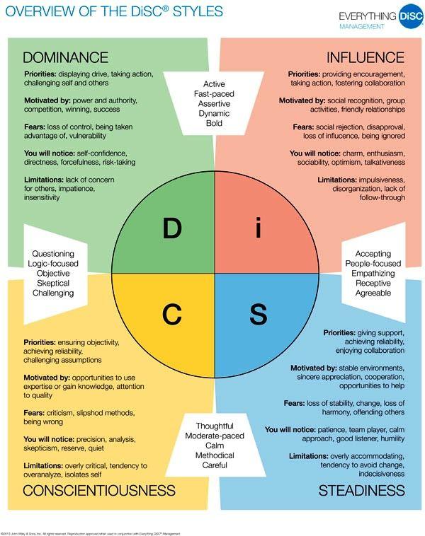 free disc personality test pdf