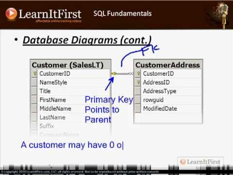 SQL Fundamentals Things You Should Know Before You Begin Writing