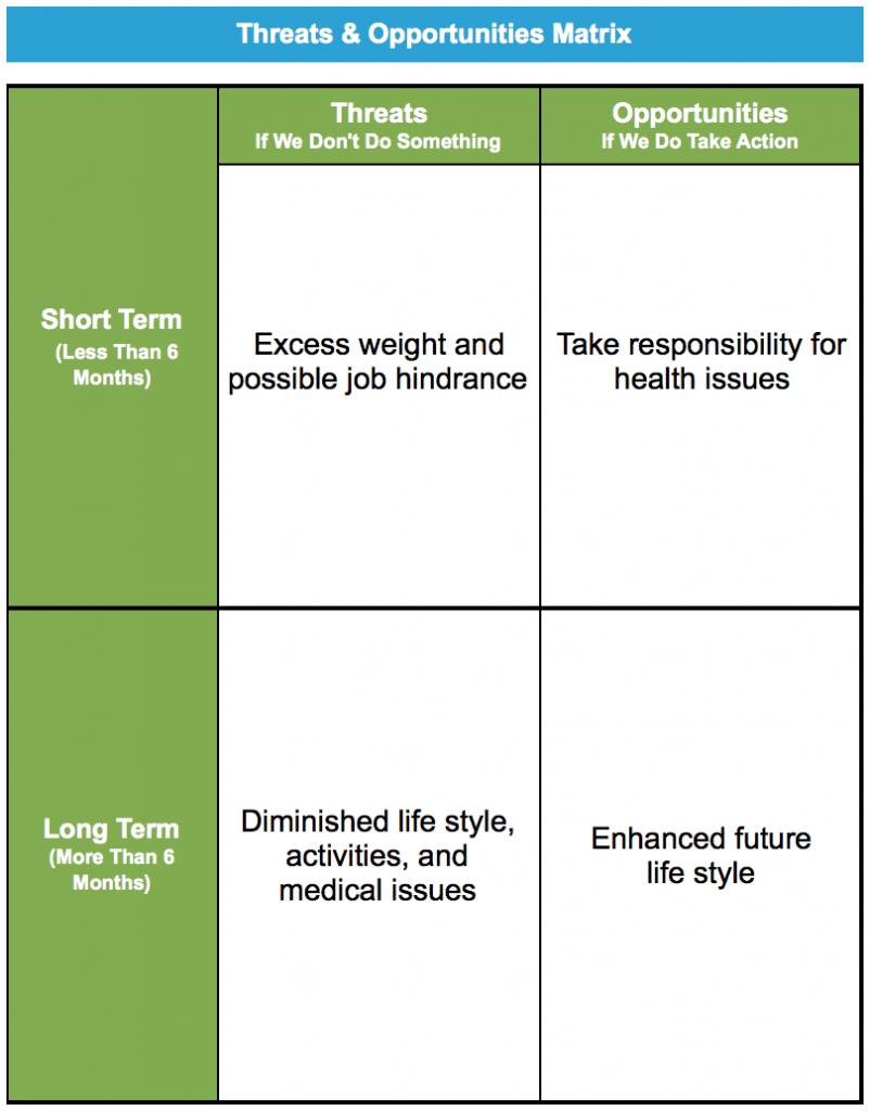 Symptoms weight loss muscle weakness