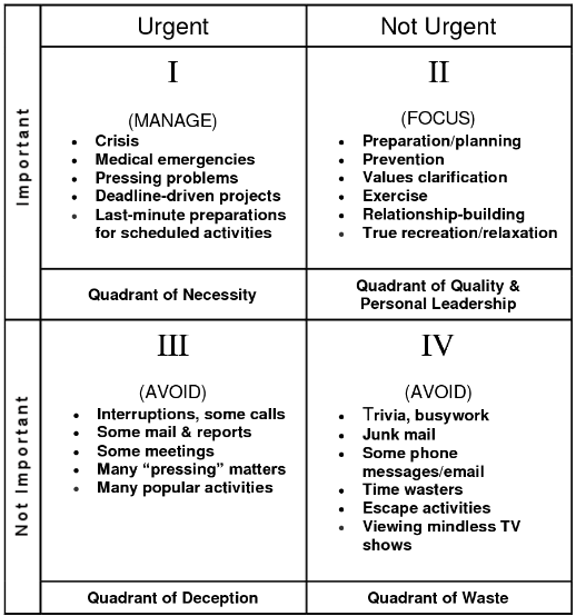 image relating to Covey Quadrants Printable named Covey-Quadrant. I encountered this couple yrs in the past and it