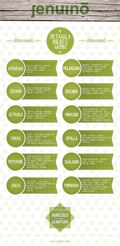 Nuova #infografica sugli abbinamenti da proporre in cucina con ...
