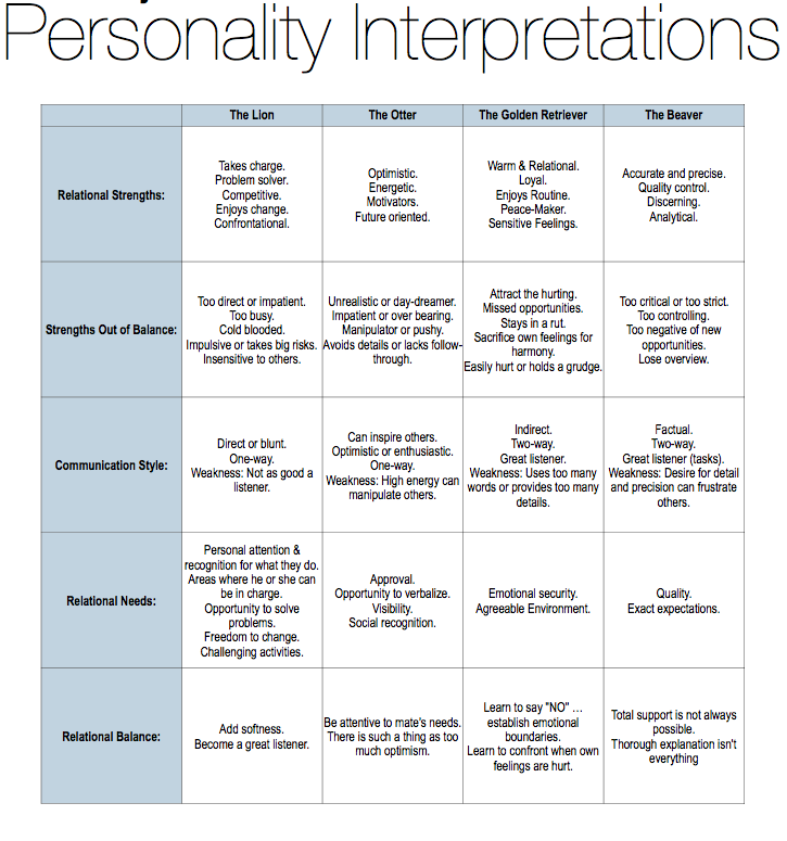 Marriage personality test