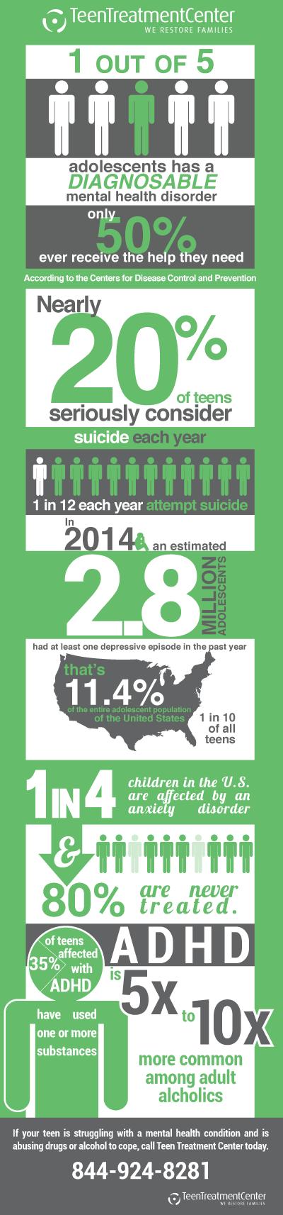 Teen Mental Health Statistics Teen Treatment Center Insights For