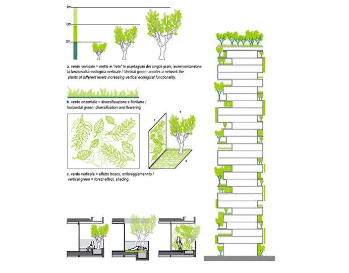 Bosco Verticale In Milan Will Be The World S First Vertical Forest Vertical Forest Green Architecture Green Facade