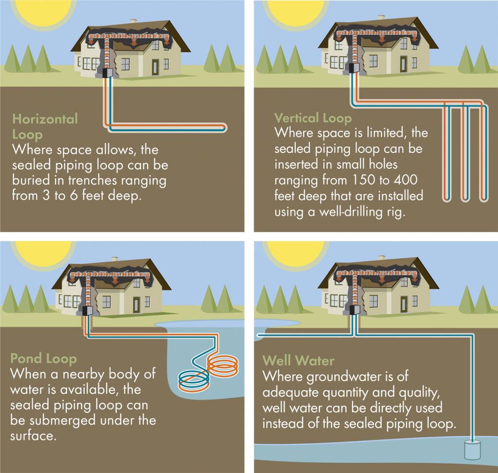Geothermal Heating And Cooling Systems Google Otsing