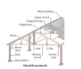 Quantity Surveying: Structural Elements of Buildings | QS in