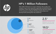 HP has just achieved a major milestone: they've become the first company to attract 1 million followers on LinkedIn. But these 1 million followers represent much more than a number. They are an invaluable asset to HP. They form a targeted community where HP is communicating with the specific professionals that matter to their business, in real time.