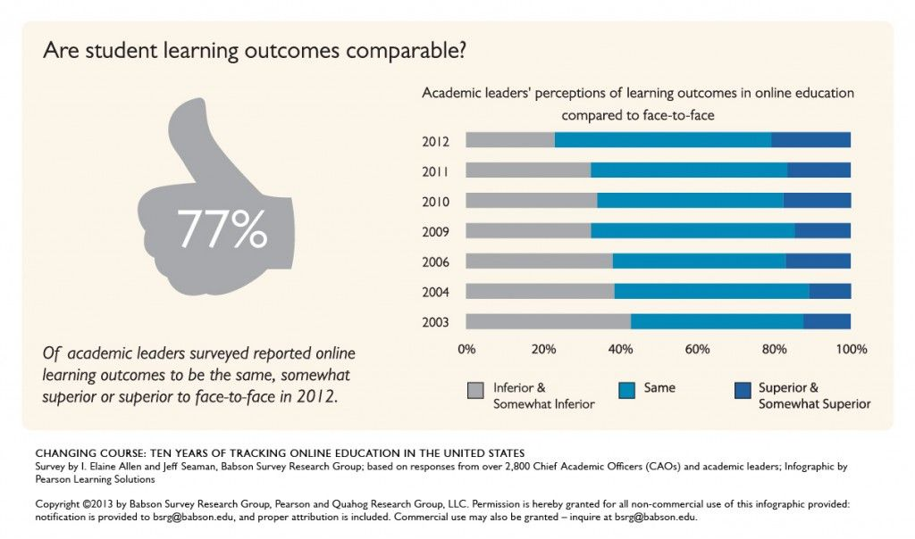 What do Academic Leaders Think About Online Learning