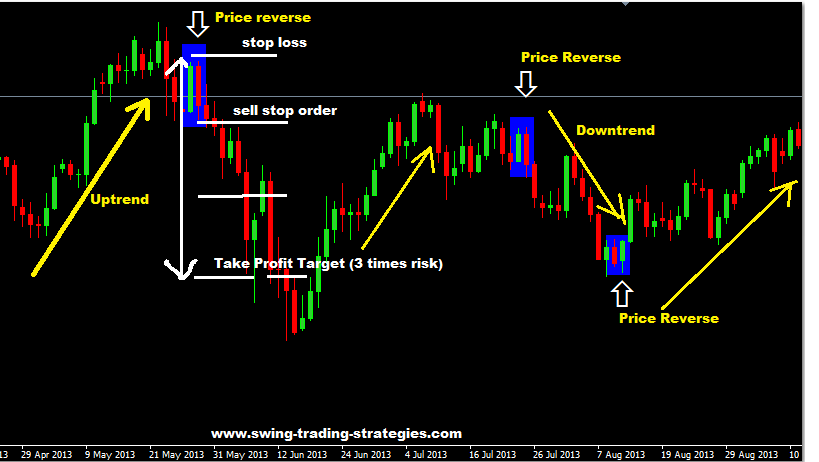 Trading strategies in forex market - Binary option trading
