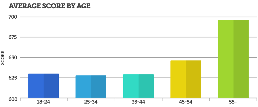 Average Score By Age