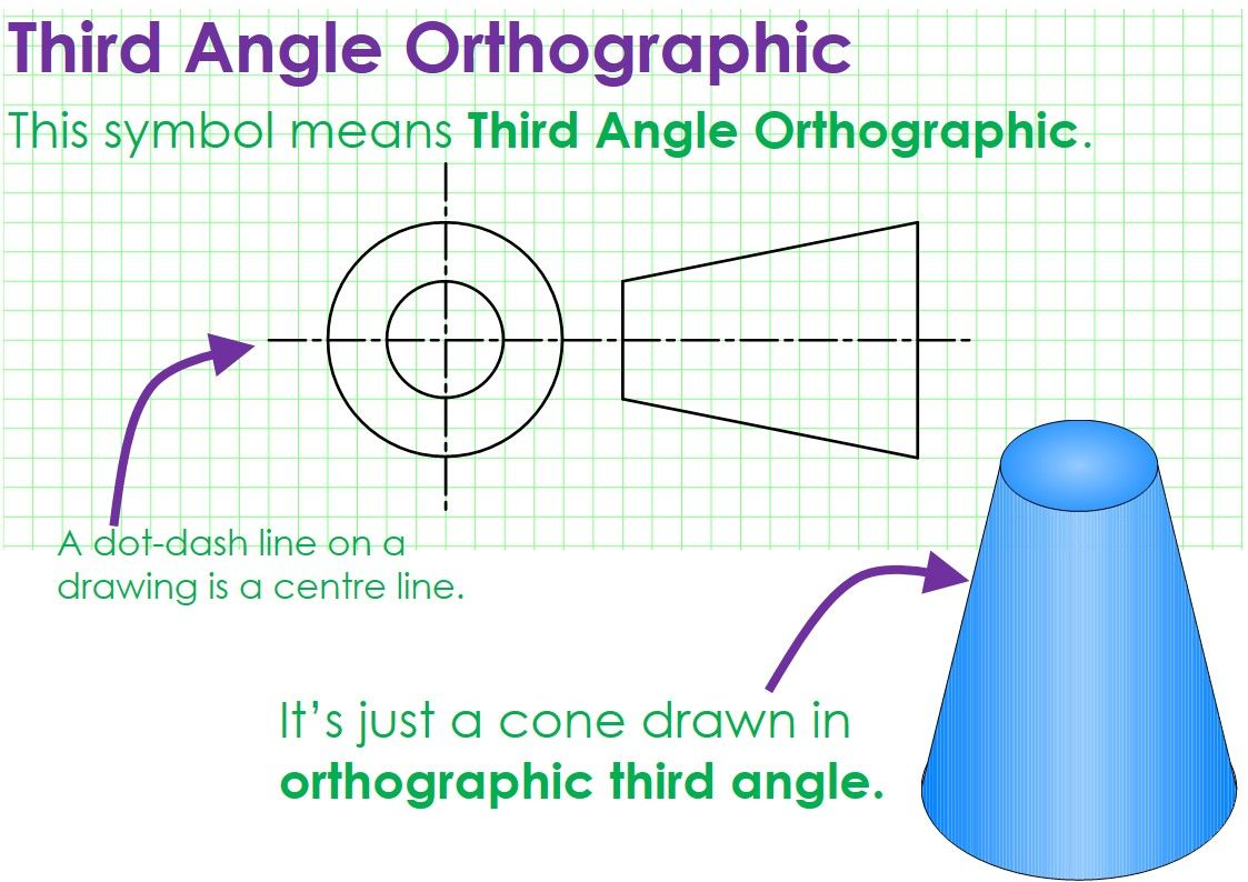 Symbol For Orthographic Drawing