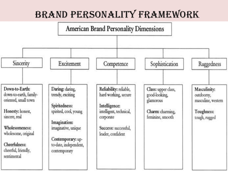 How To Describe Brand Personality Google Search Consumer Behaviour Personality American Brand