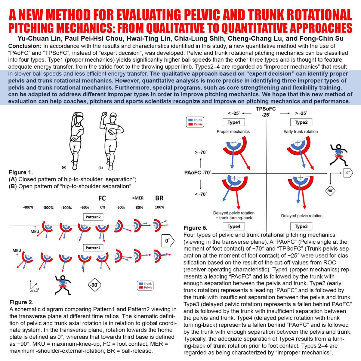 Study Finds Pitching Velocity Method In 2021 Method Study Velocity