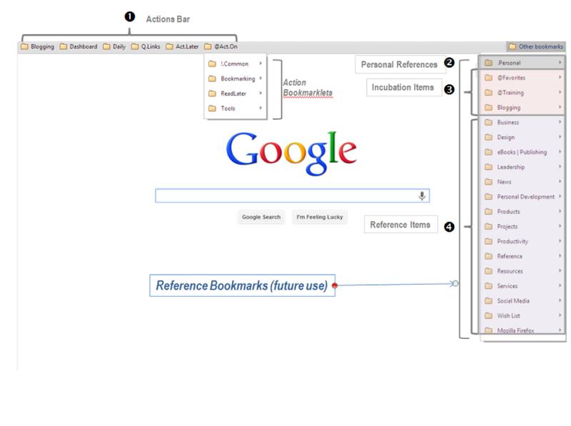 Organize Chrome bookmarks for maximum efficiency