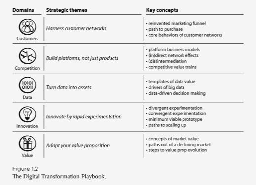 Digital Transformation Playbook Rethink Your Business for the - digital editor job description