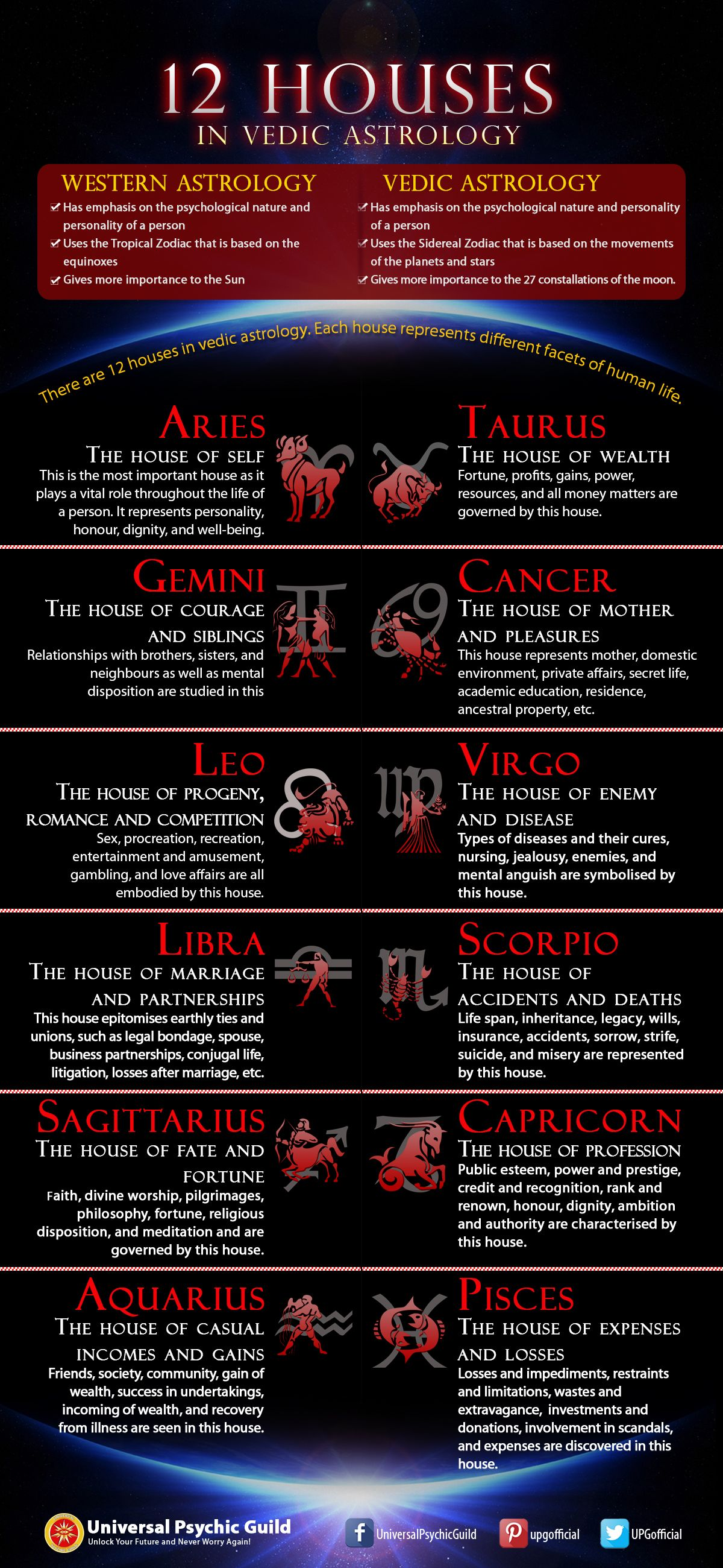 Infographic VedicAstrology and its 12Houses