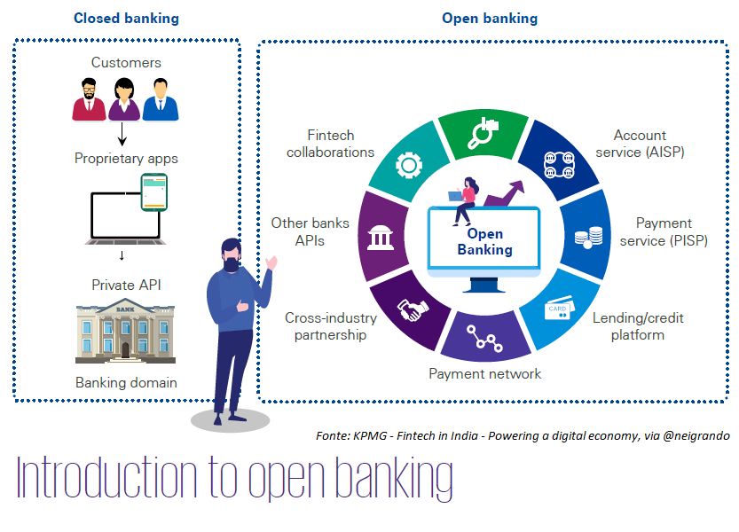 Open Banking An Ecosystem That Furnishes The End User With Data