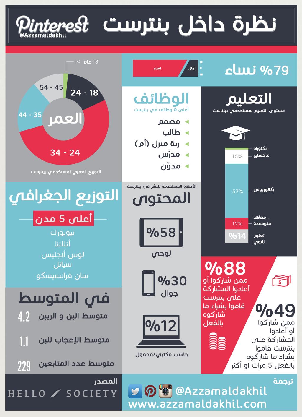 نظرة داخل بنترست Learning Websites Infographic Marketing Learning Apps