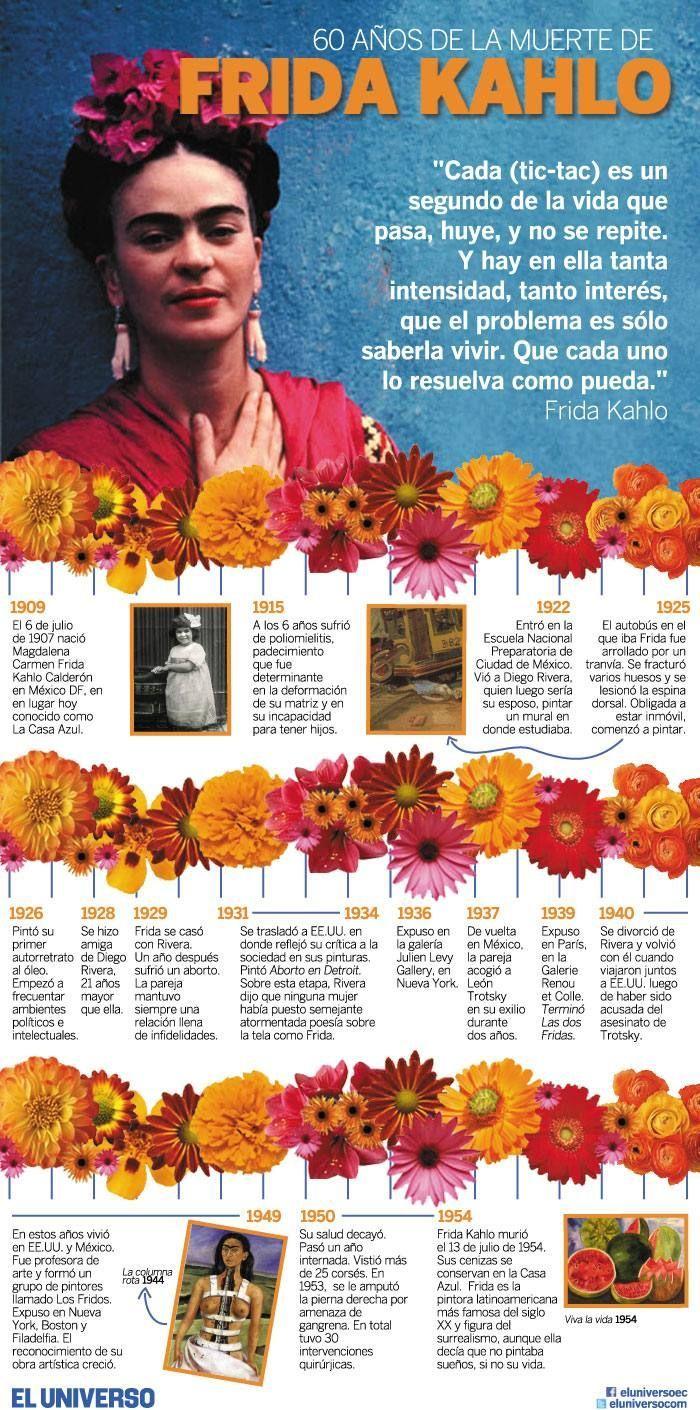 Immagine Correlata With Images Frida Kahlo Portraits Frida