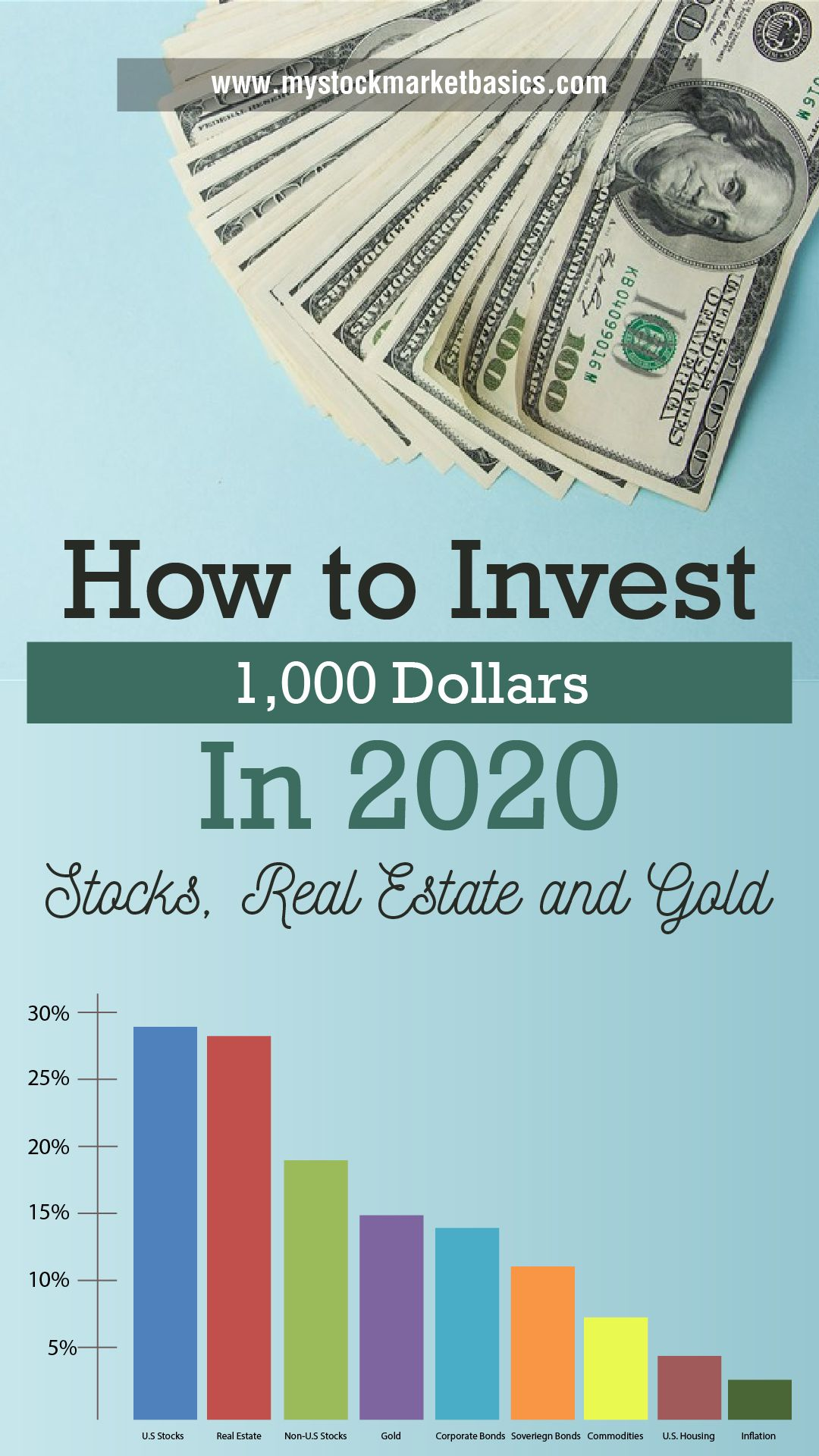 How to Invest 1000 Dollars in 2020 [Stocks, Real Estate