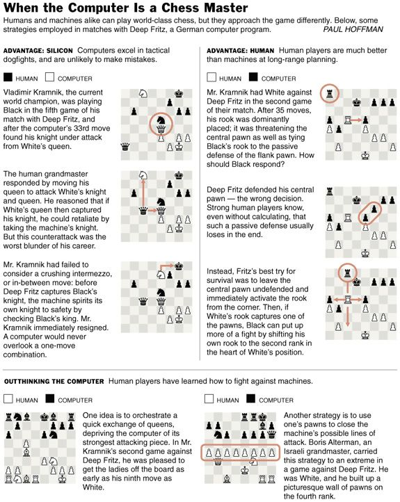 Charting chess. NY Times, 2003.